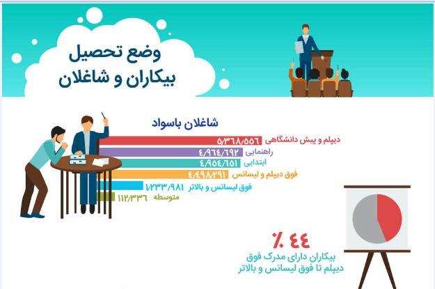 مشاوره انتخاب شغل رضایت شغلی و افزایش درآمد فرد را تضمین می کند